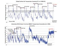 Earth entered a new ice age after the Holocene Climate Optimum